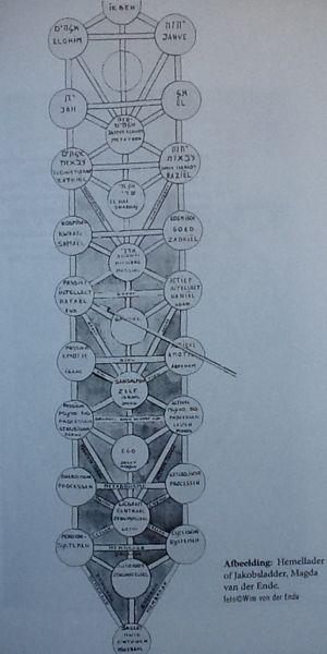Jacobsladder van vier levensbomen uir de Kabbalah