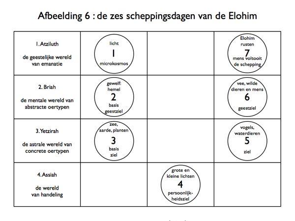 de zes scheppingsdagen van de Elohim